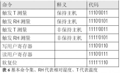 HTU21D和SHT21拥有相同的命令列表