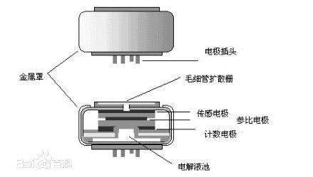 电化学硫化氢传感器